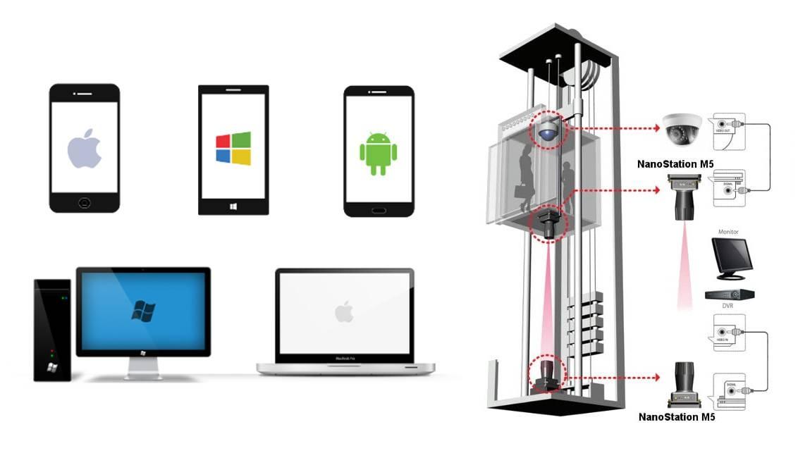 Веб камера для iphone по wifi